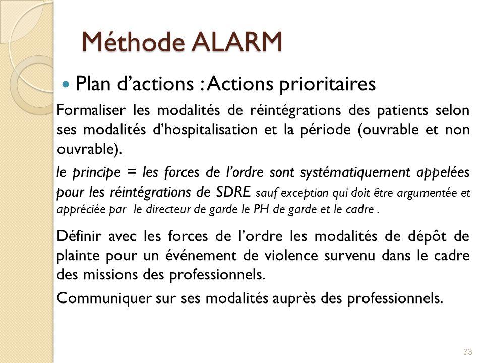 Méthode ALARM Plan d'actions : Actions prioritaires
