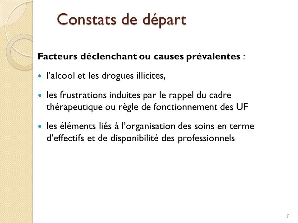 Constats de départ Facteurs déclenchant ou causes prévalentes :