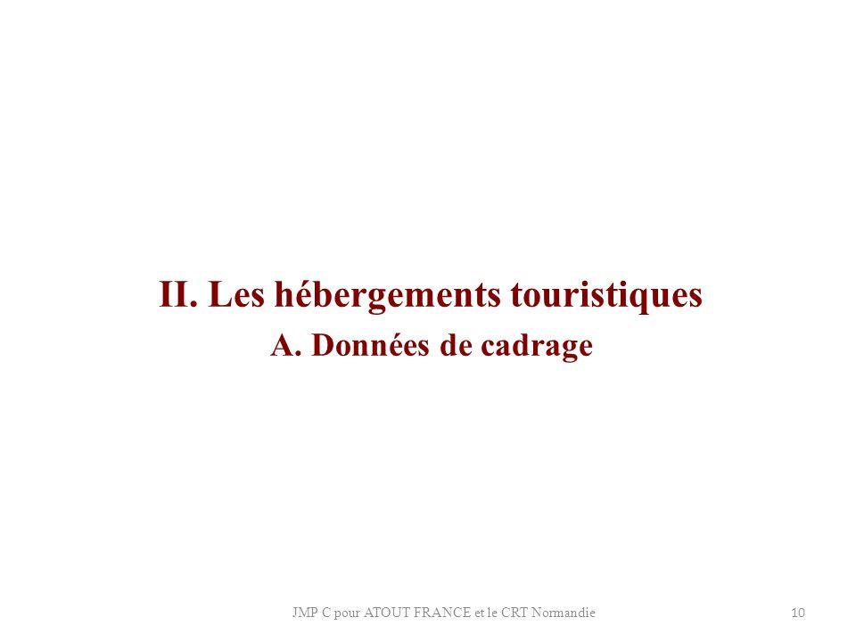 II. Les hébergements touristiques