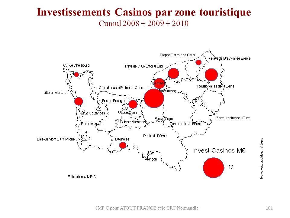Investissements Casinos par zone touristique Cumul 2008 + 2009 + 2010
