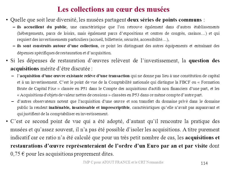 Les collections au cœur des musées