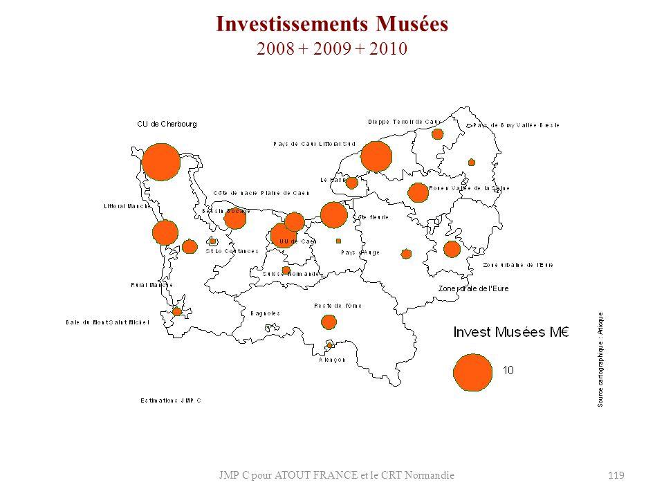 Investissements Musées 2008 + 2009 + 2010