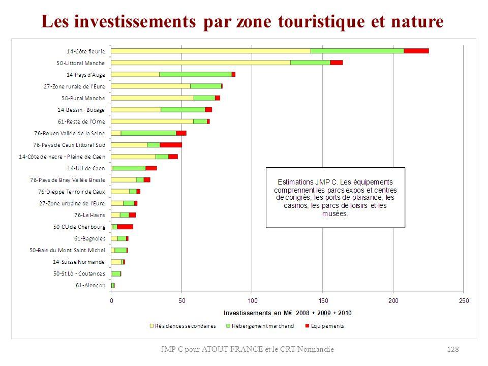 Les investissements par zone touristique et nature
