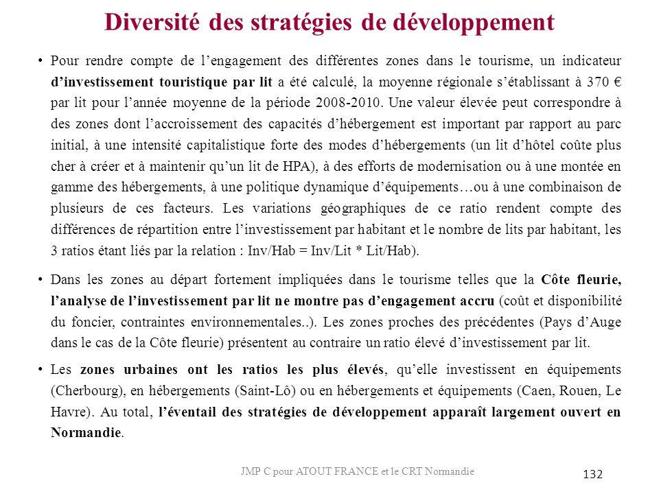 Diversité des stratégies de développement