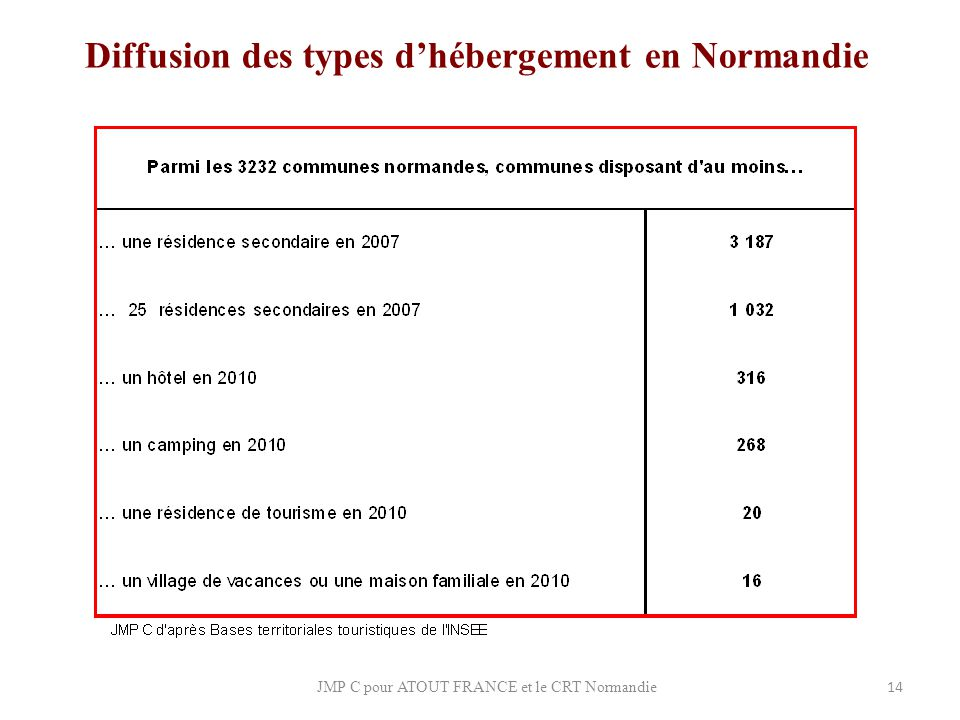 Diffusion des types d'hébergement en Normandie