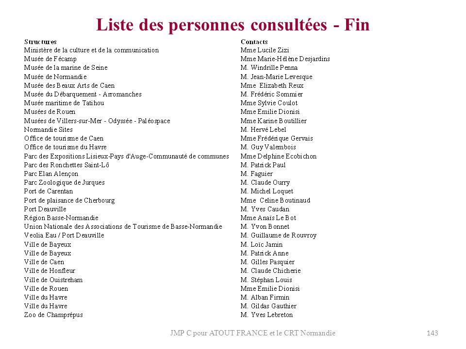 Liste des personnes consultées - Fin