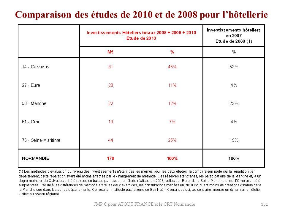 Comparaison des études de 2010 et de 2008 pour l'hôtellerie