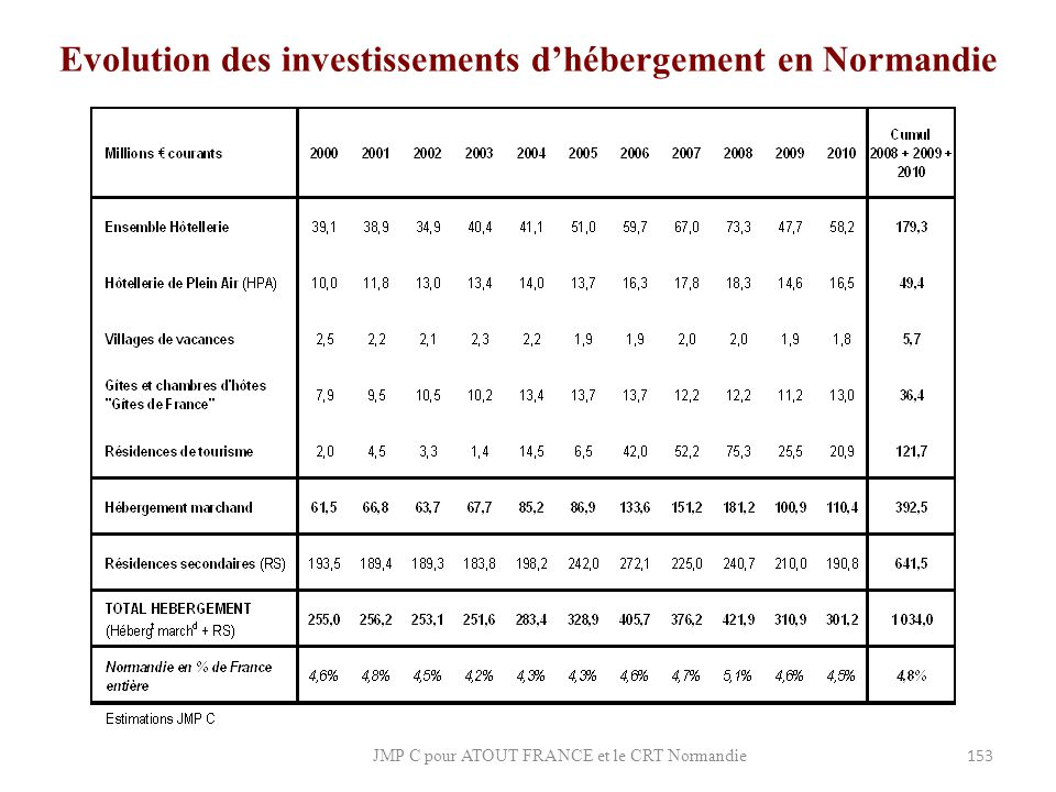 Evolution des investissements d'hébergement en Normandie