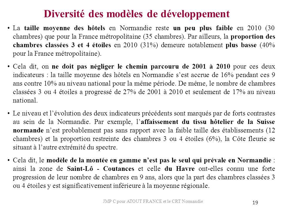Diversité des modèles de développement