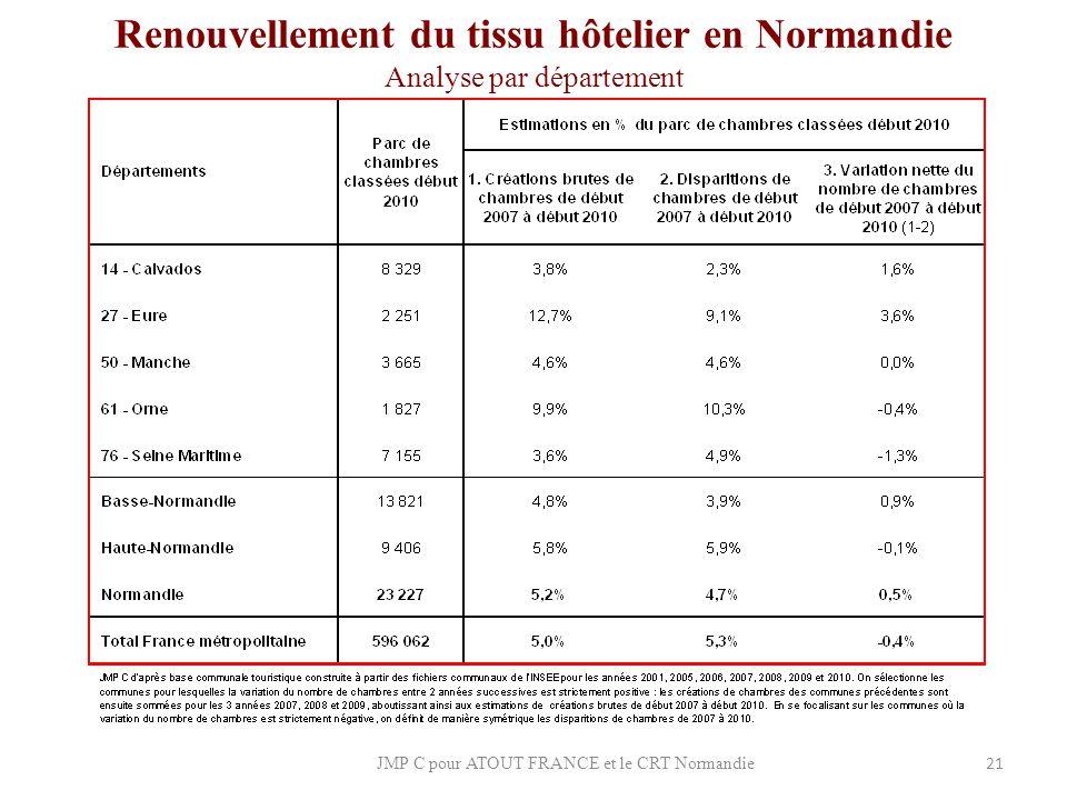 Renouvellement du tissu hôtelier en Normandie Analyse par département