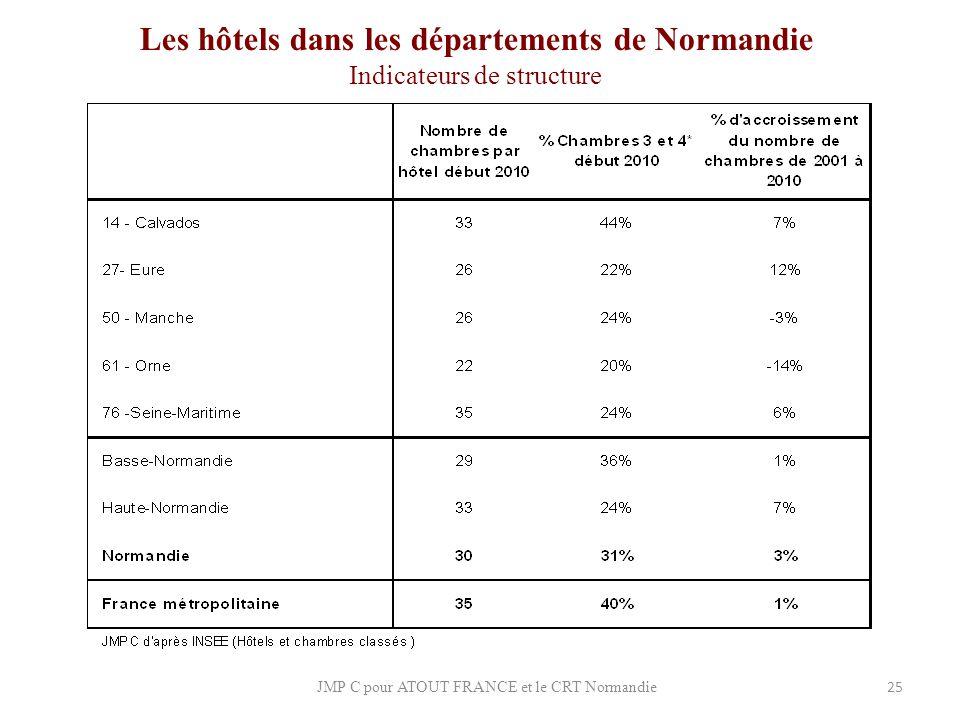 Les hôtels dans les départements de Normandie Indicateurs de structure