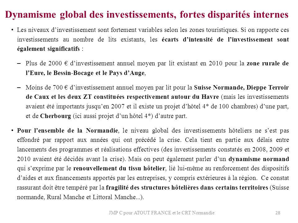 Dynamisme global des investissements, fortes disparités internes