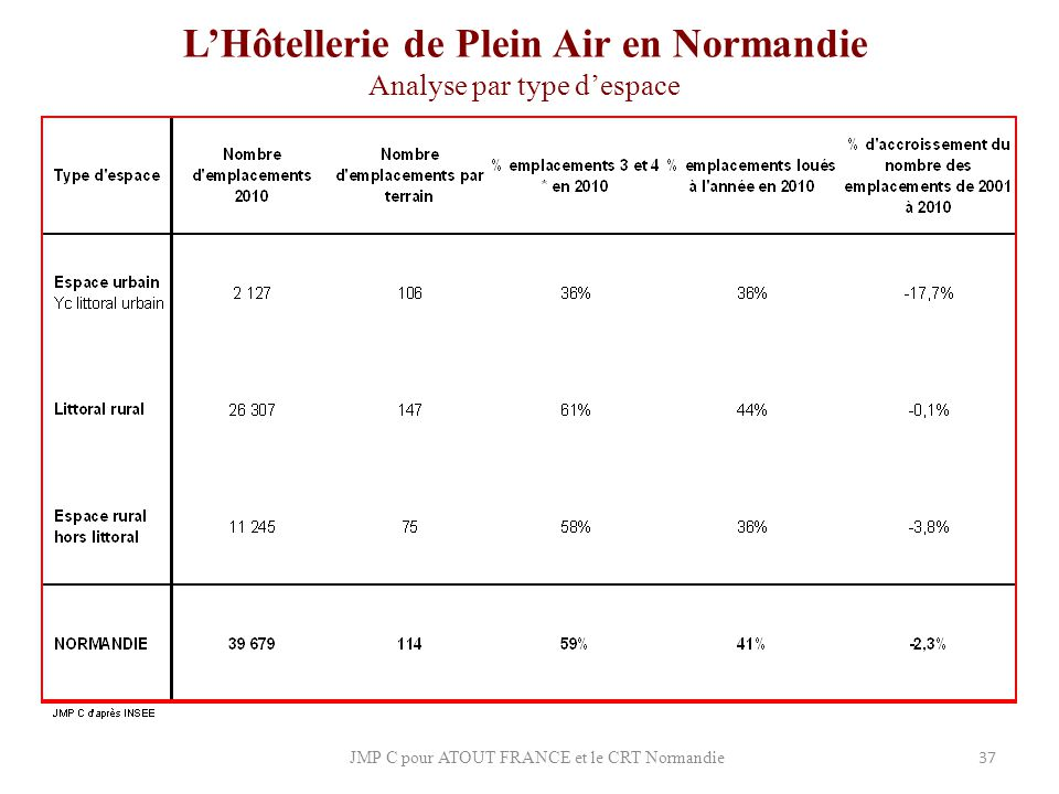 L'Hôtellerie de Plein Air en Normandie Analyse par type d'espace