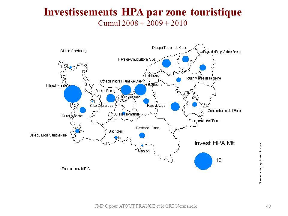 Investissements HPA par zone touristique Cumul 2008 + 2009 + 2010