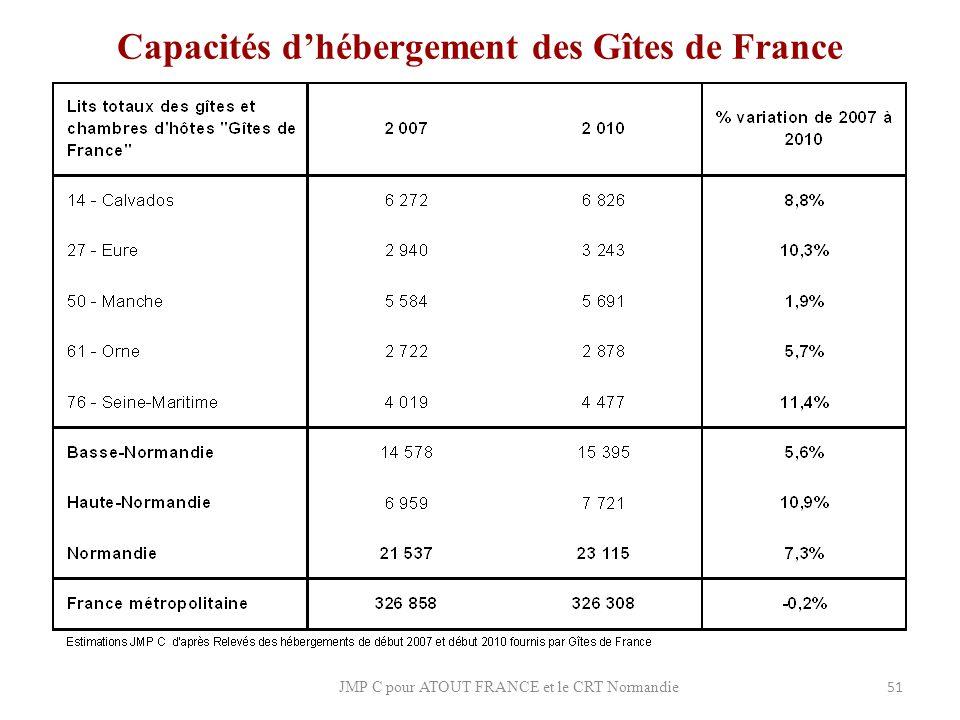 Capacités d'hébergement des Gîtes de France