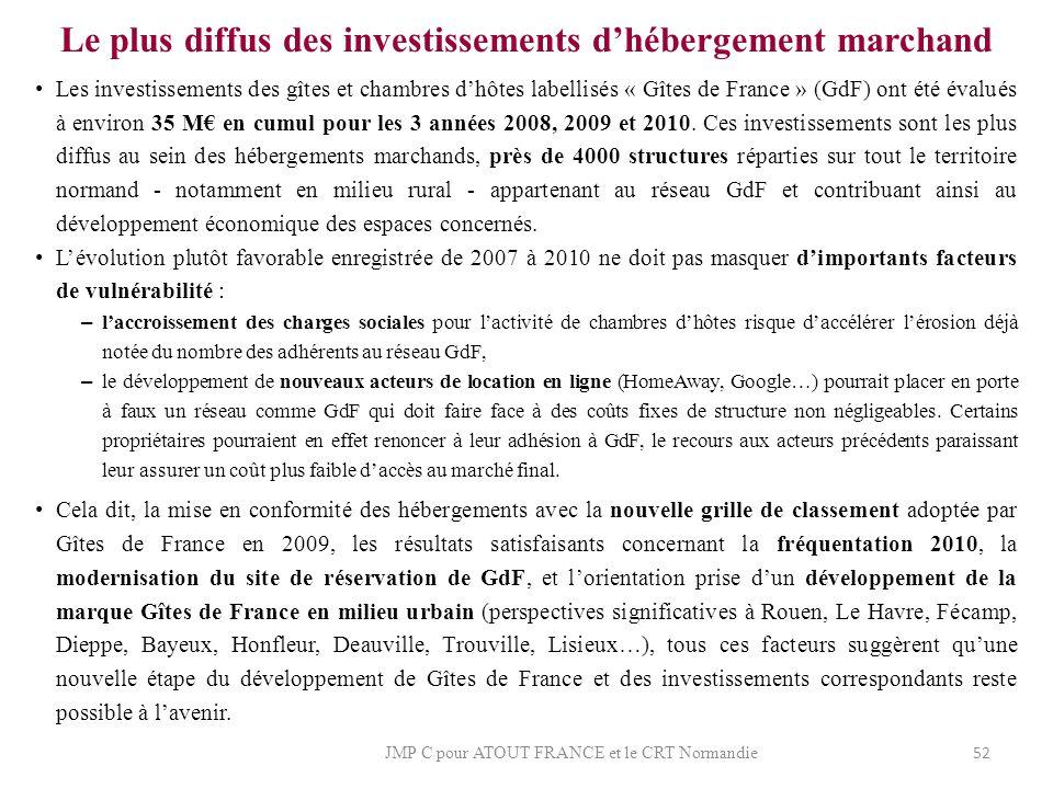 Le plus diffus des investissements d'hébergement marchand