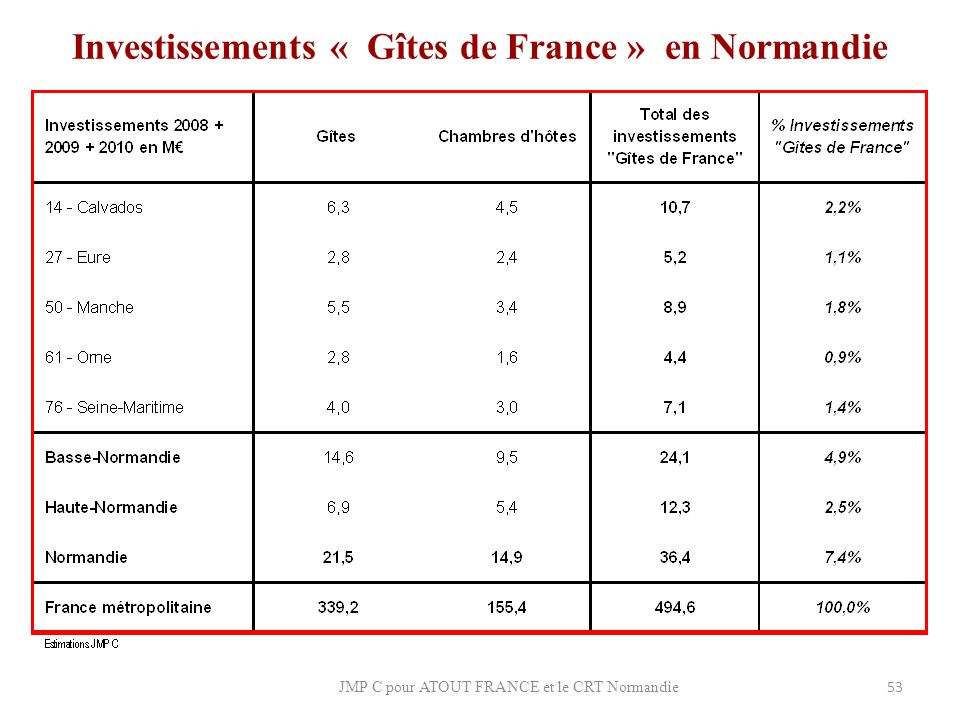 Investissements « Gîtes de France » en Normandie