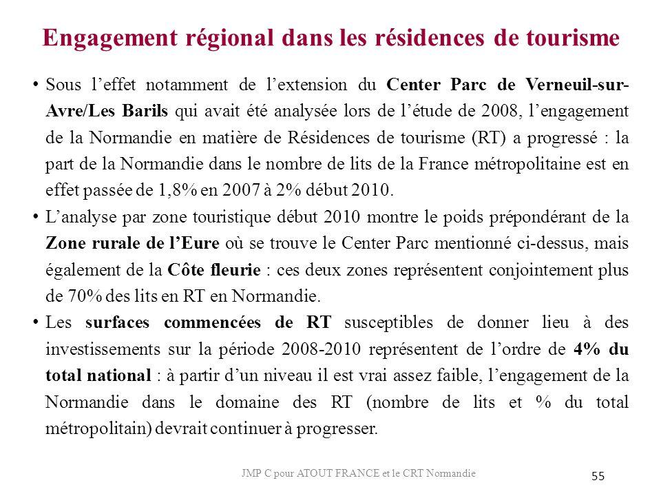 Engagement régional dans les résidences de tourisme