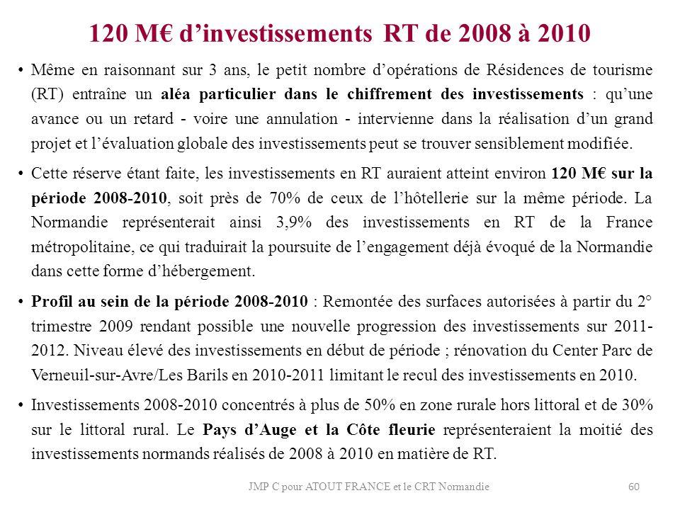 120 M€ d'investissements RT de 2008 à 2010