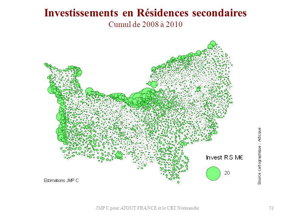 Investissements en Résidences secondaires Cumul de 2008 à 2010
