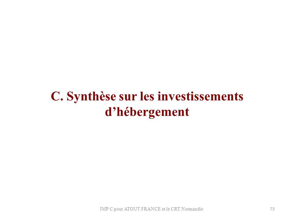 C. Synthèse sur les investissements d'hébergement