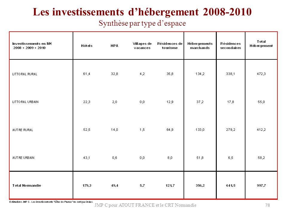 Les investissements d'hébergement 2008-2010 Synthèse par type d'espace