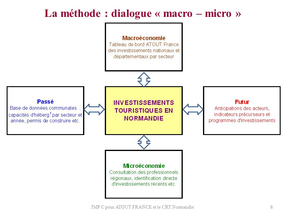 La méthode : dialogue « macro – micro »