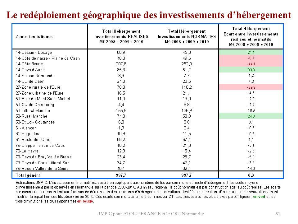 Le redéploiement géographique des investissements d'hébergement
