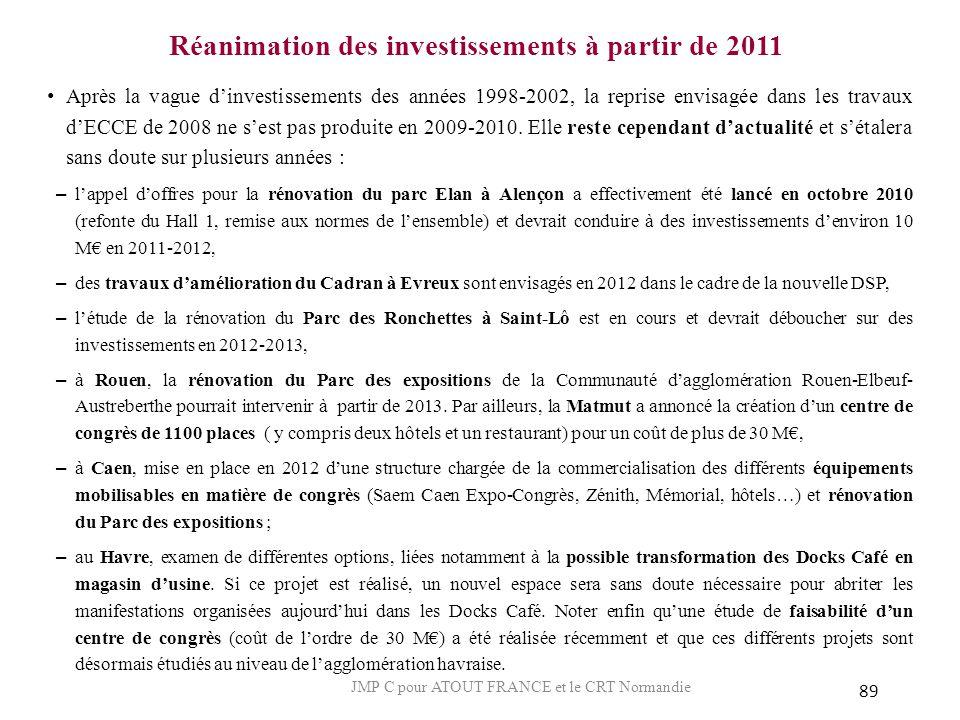 Réanimation des investissements à partir de 2011