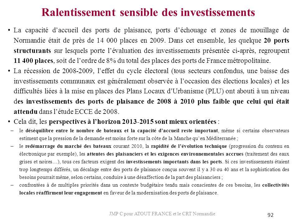 Ralentissement sensible des investissements