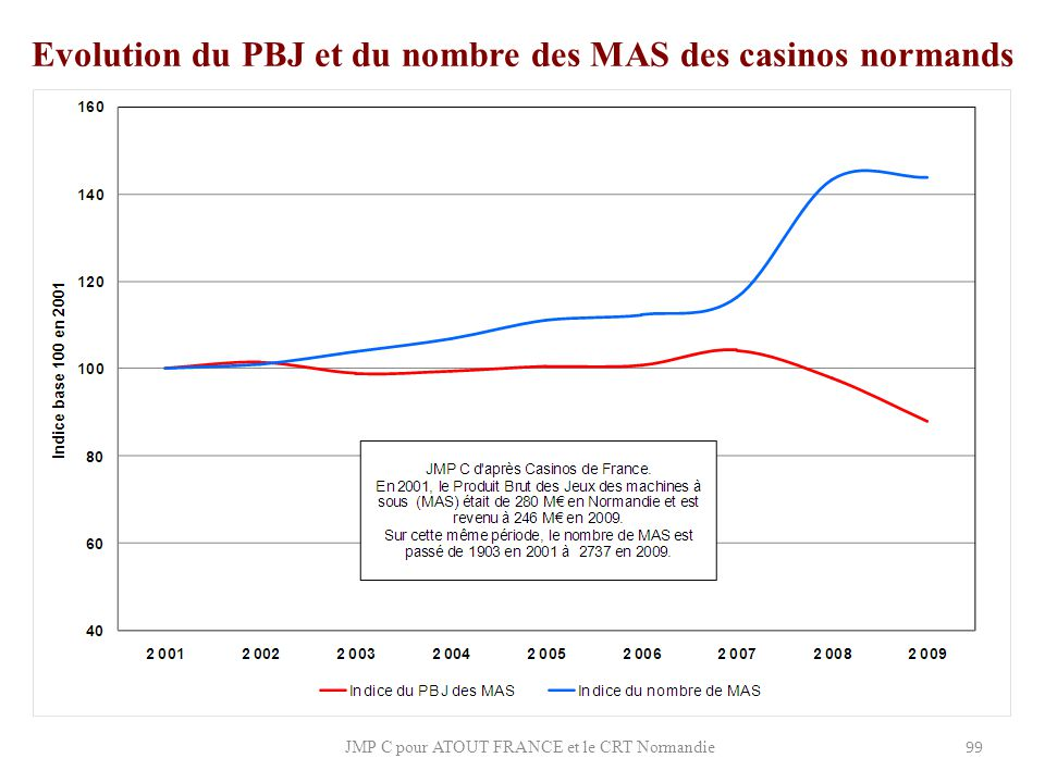 Evolution du PBJ et du nombre des MAS des casinos normands