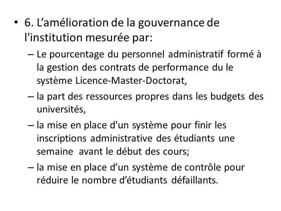 6. L'amélioration de la gouvernance de l institution mesurée par: