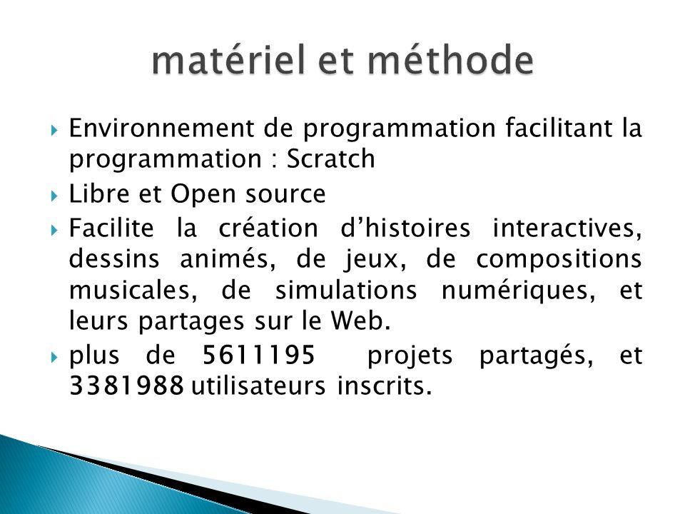 matériel et méthode Environnement de programmation facilitant la programmation : Scratch. Libre et Open source.