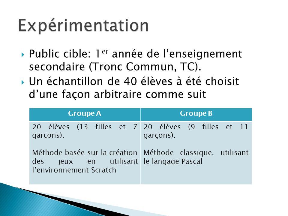 Expérimentation Public cible: 1er année de l'enseignement secondaire (Tronc Commun, TC).