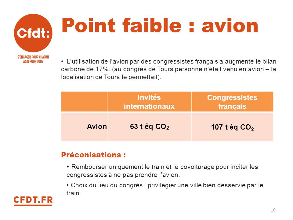 Point faible : avion Invités internationaux Congressistes français
