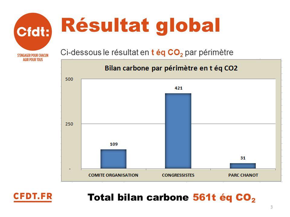 Total bilan carbone 561t éq CO2
