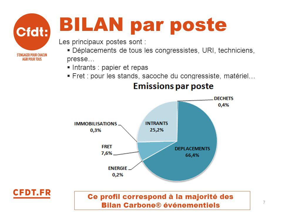 BILAN par poste Les principaux postes sont :
