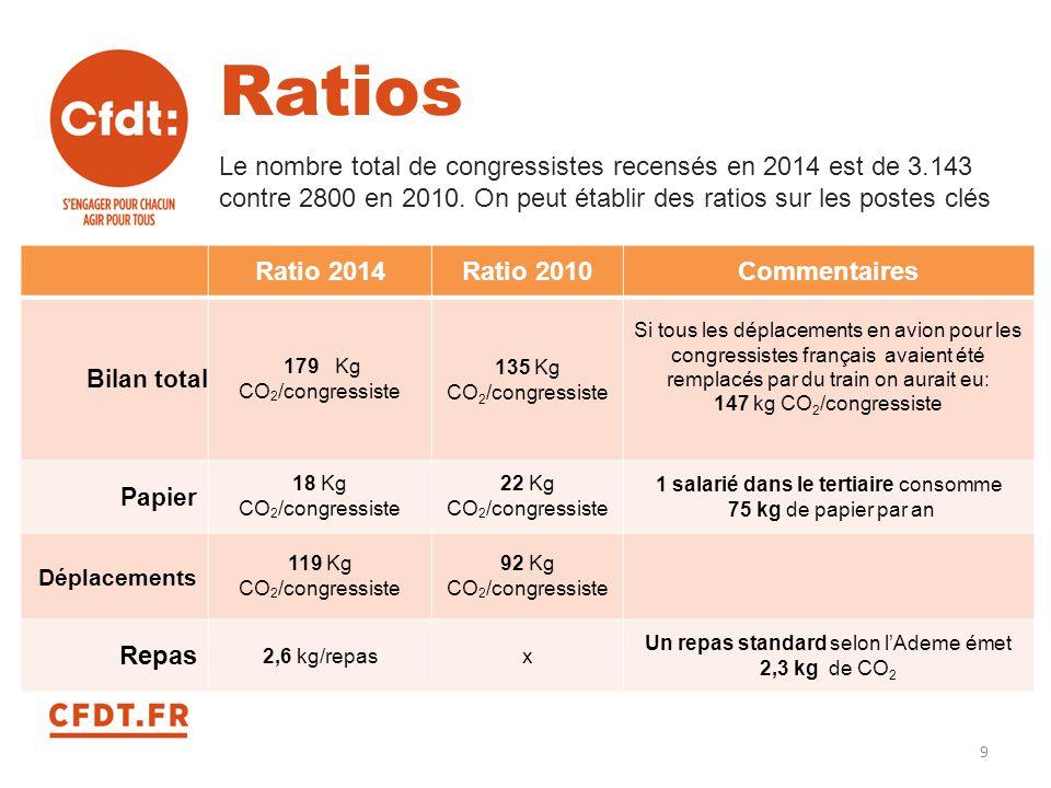 Ratios Le nombre total de congressistes recensés en 2014 est de 3.143 contre 2800 en 2010. On peut établir des ratios sur les postes clés.