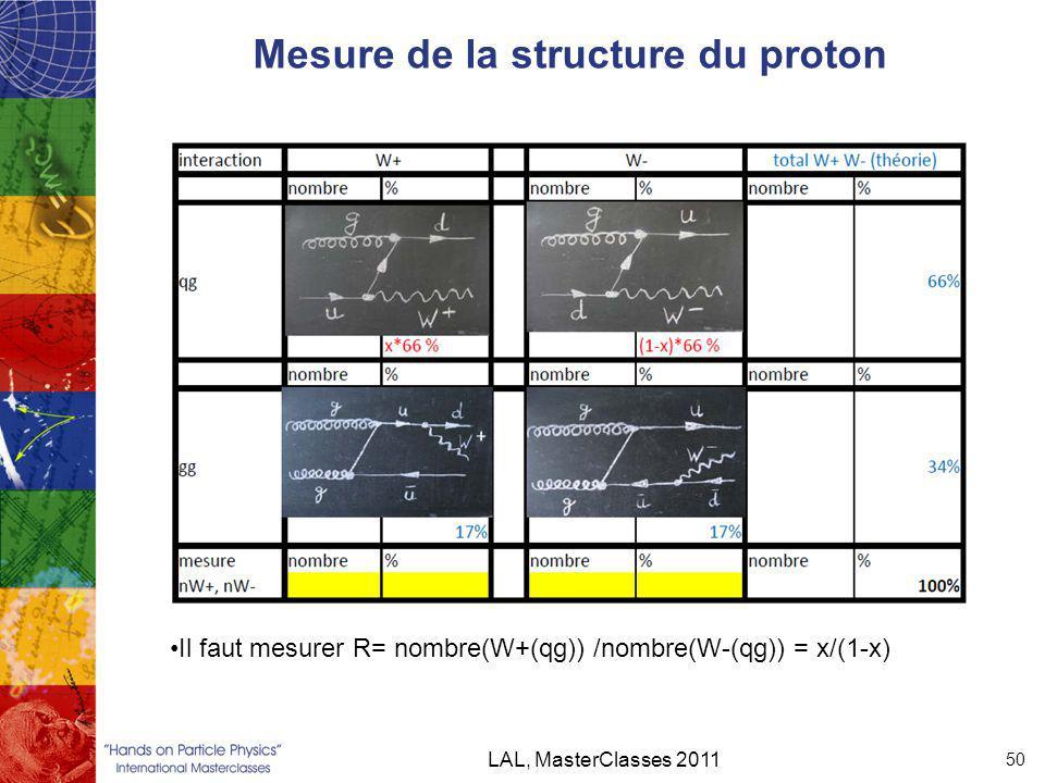Mesure de la structure du proton