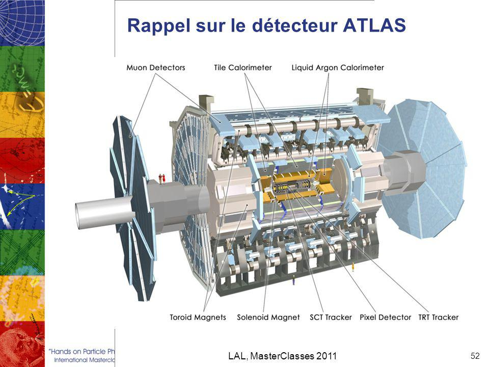 Rappel sur le détecteur ATLAS