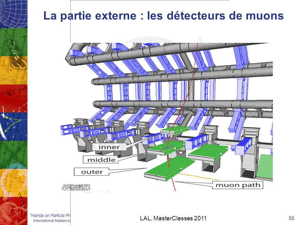 La partie externe : les détecteurs de muons