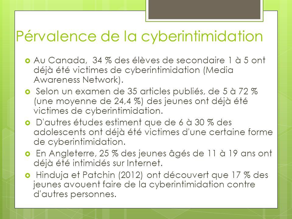 Pérvalence de la cyberintimidation