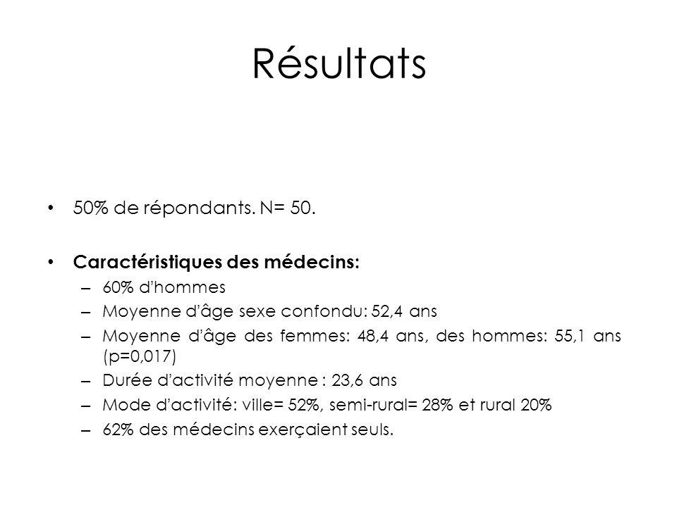Résultats 50% de répondants. N= 50. Caractéristiques des médecins: