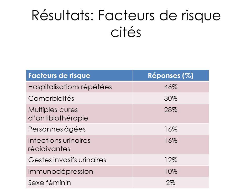 Résultats: Facteurs de risque cités