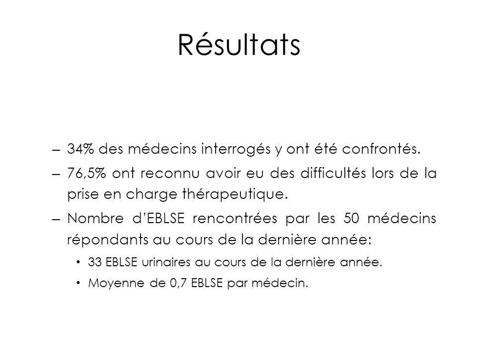 Résultats 34% des médecins interrogés y ont été confrontés.