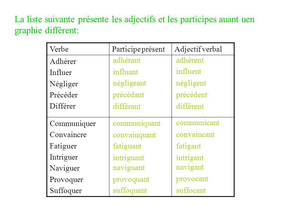 La liste suivante présente les adjectifs et les participes auant uen graphie différent: