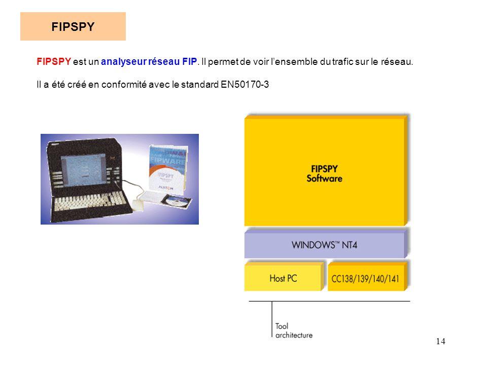 FIPSPY FIPSPY est un analyseur réseau FIP. Il permet de voir l'ensemble du trafic sur le réseau.