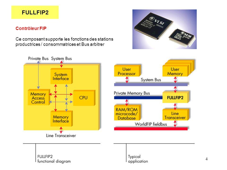 FULLFIP2 Contrôleur FIP