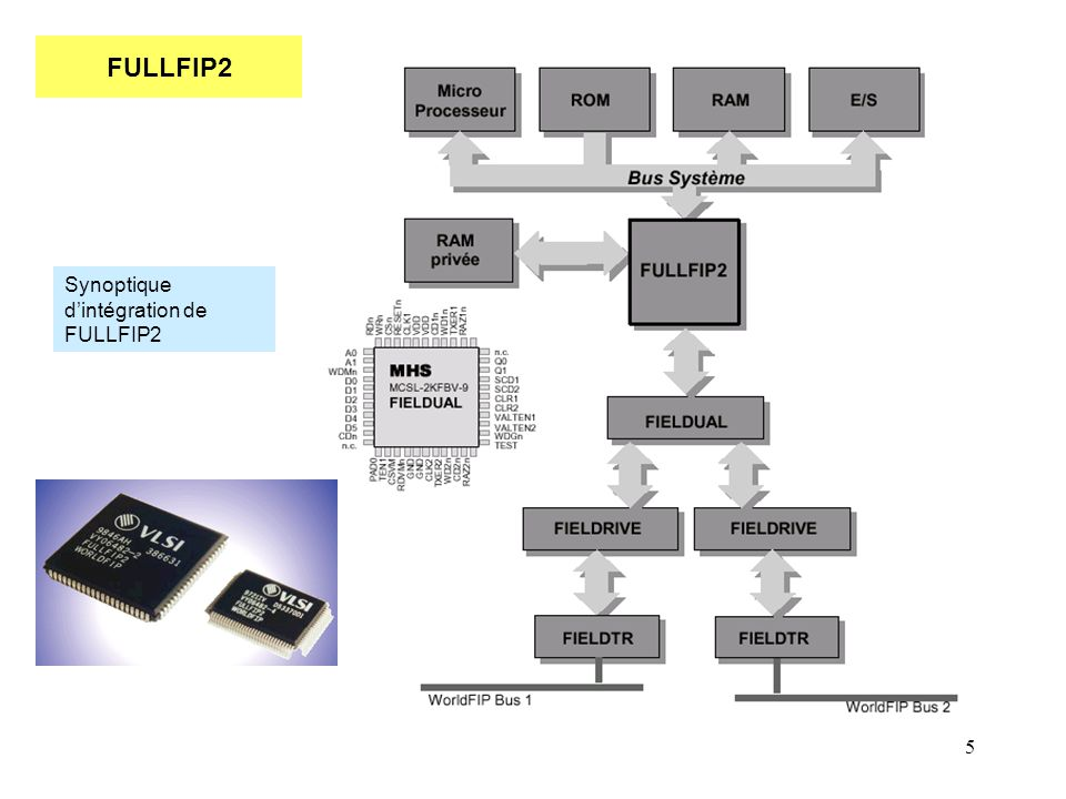 FULLFIP2 Synoptique d'intégration de FULLFIP2