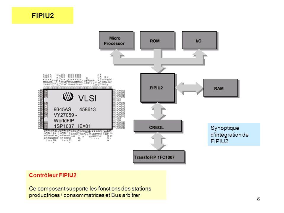 FIPIU2 Synoptique d'intégration de FIPIU2 Contrôleur FIPIU2